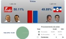 Elecciones El Salvador 2014 – Segunda vuelta