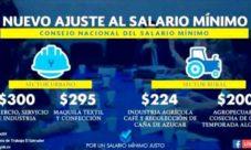 Salario mínimo en El Salvador 2017