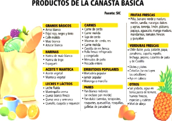Productos de la Canasta básica de El Salvador