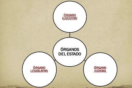 ¿Cuáles son los tres los órganos del Estado de El Salvador?