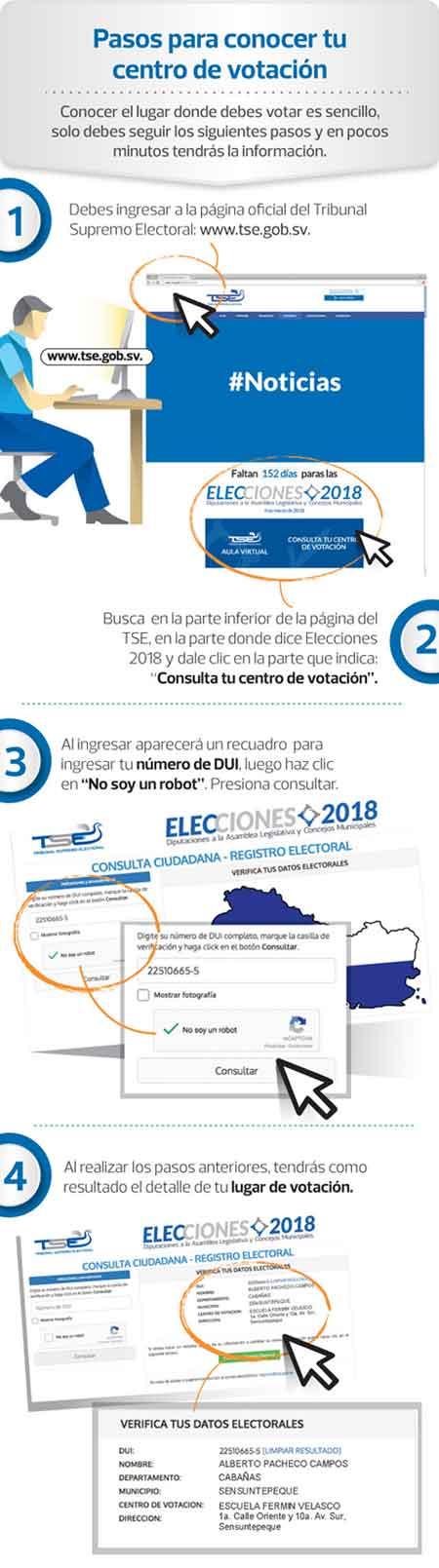 Pasos para hacer la consulta de dónde votar