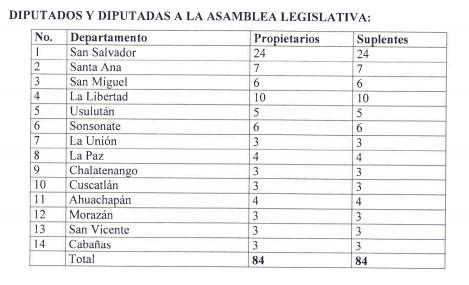 Diputados por departamento en El Salvador