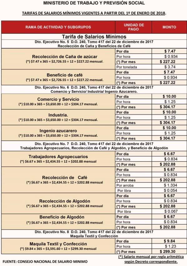 Salario mínimo de El Salvador 2019