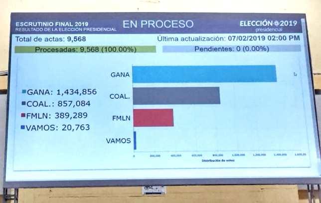 Resultados de las elecciones 2019 en El Salvador
